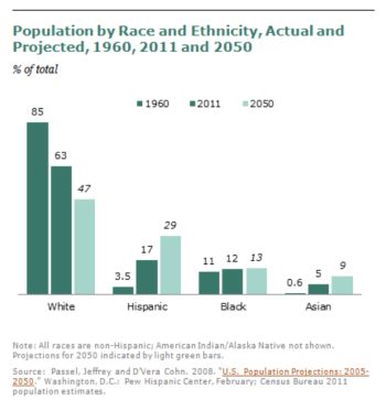 From: http://www.pewsocialtrends.org/2012/11/07/a-milestone-en-route-to-a-majority-minority-nation/